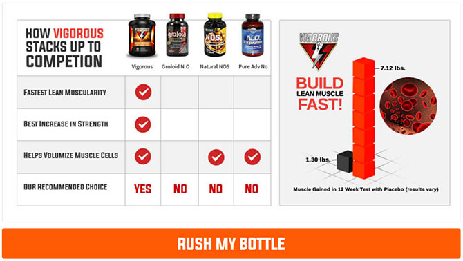 vigorous muscle supplement trial